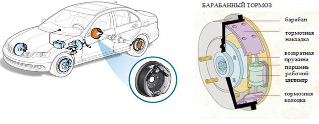 Тормозной барабан Toyota Sprinter AE110 задний левый